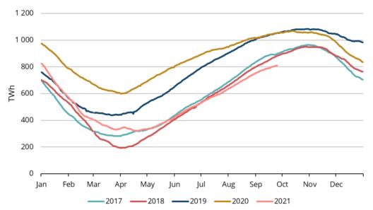2. attēls. Gāze Eiropas krātuvēs, sezonāli 2017.–2021. gadā, AGSI +