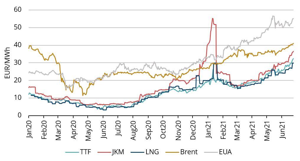 Figure 1. Energy prices, 2020-21, Refinitiv