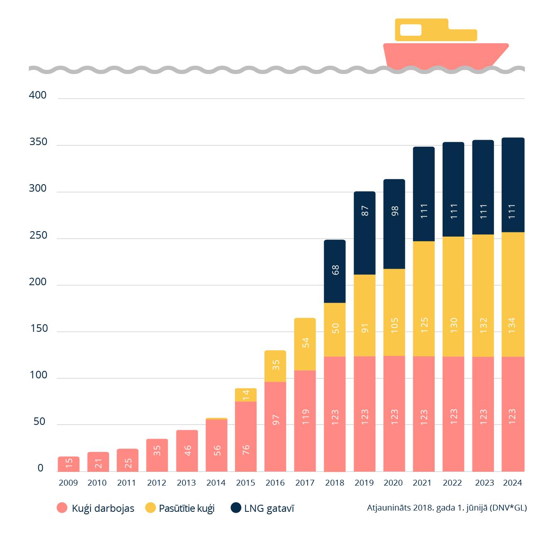 LNG jūras transportam 6